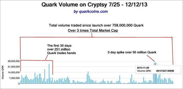 Quark Trading Volume